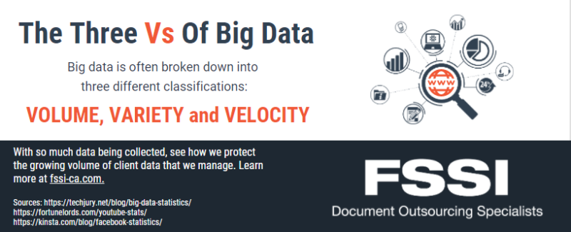 The Vs of Big Data and Collection